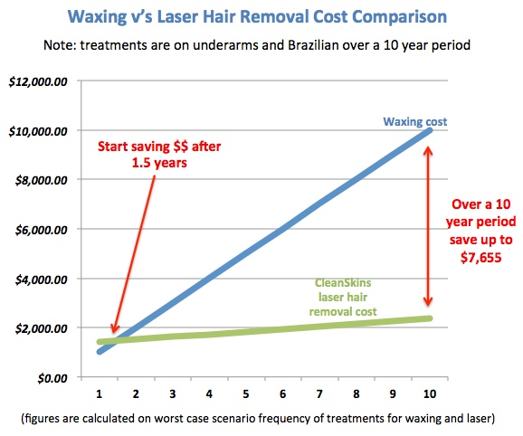 waxing v's laser cost comparison